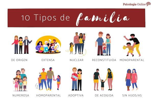 Tipos de família: modelos e características