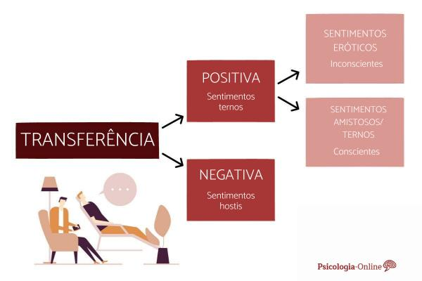 Transferência na psicologia: tipos e exemplos - Tipos de transferência na psicologia