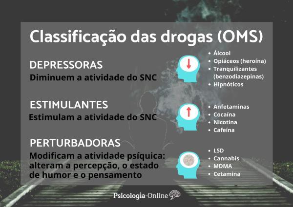 Classificação das drogas e seus efeitos - Classificação das drogas (OMS): esquema resumido