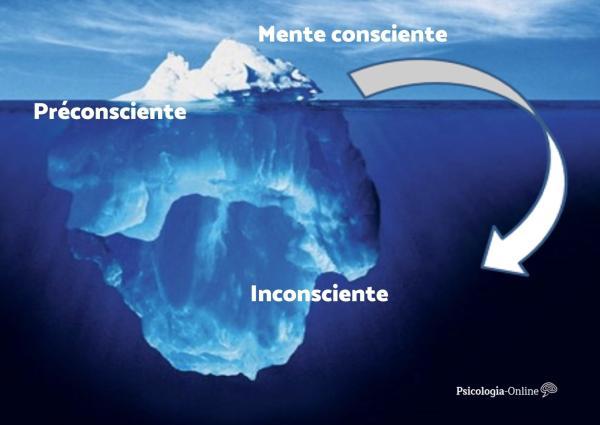 O que é o subconsciente e como funciona - O que é o subconsciente