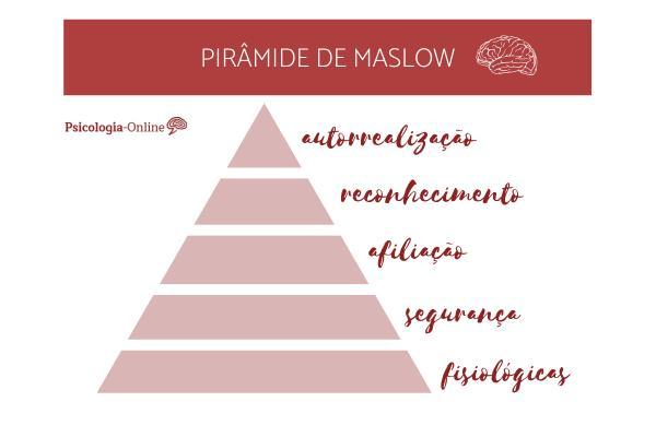 Teoria motivacional de Maslow - Teoria da motivação de Maslow