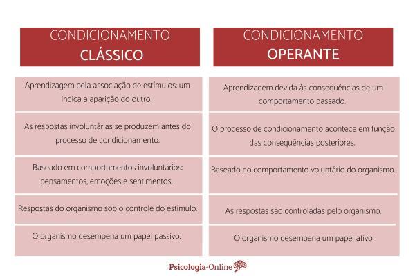 Diferenças entre condicionamento clássico e operante